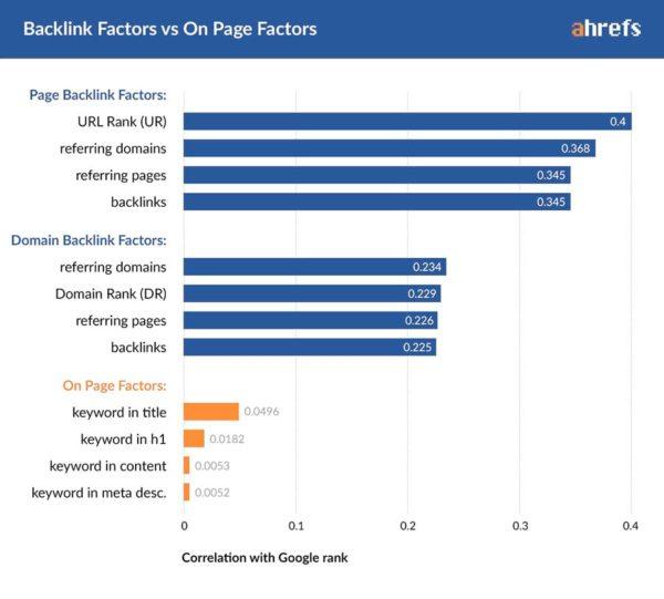 backlink faktoren