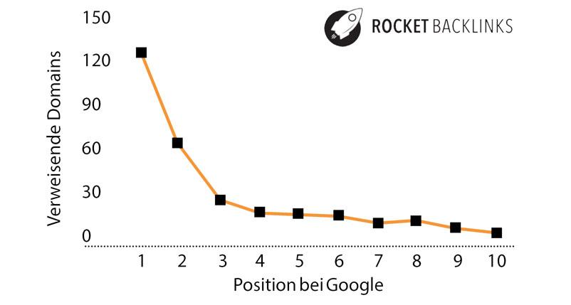schaubild korrelation von backlinks