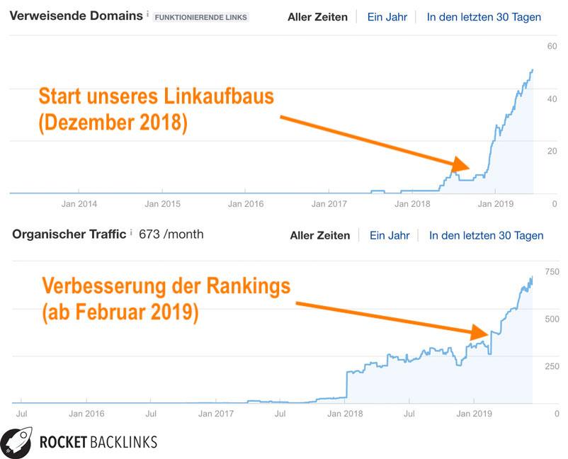ranking entwicklung eines kundenprjektes